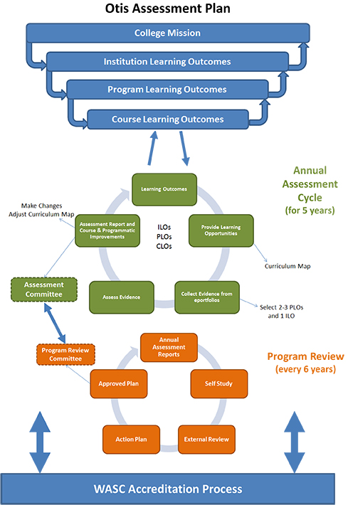 how to create an assessment plan