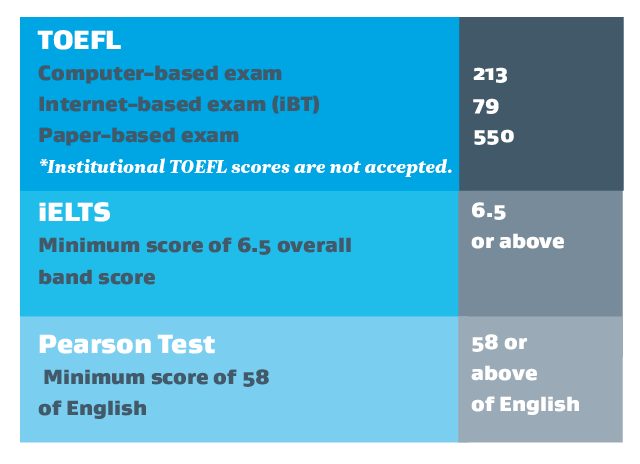 TOEFL iELTS Pearson requirements